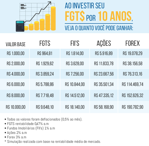comparacao_fgts_investimentos
